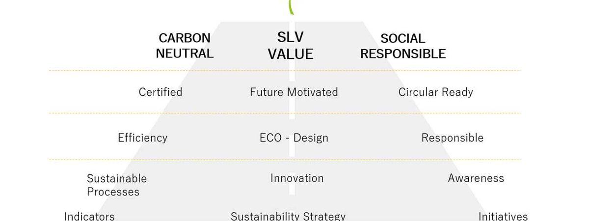 Viagem de Sustentabilidade SLV
