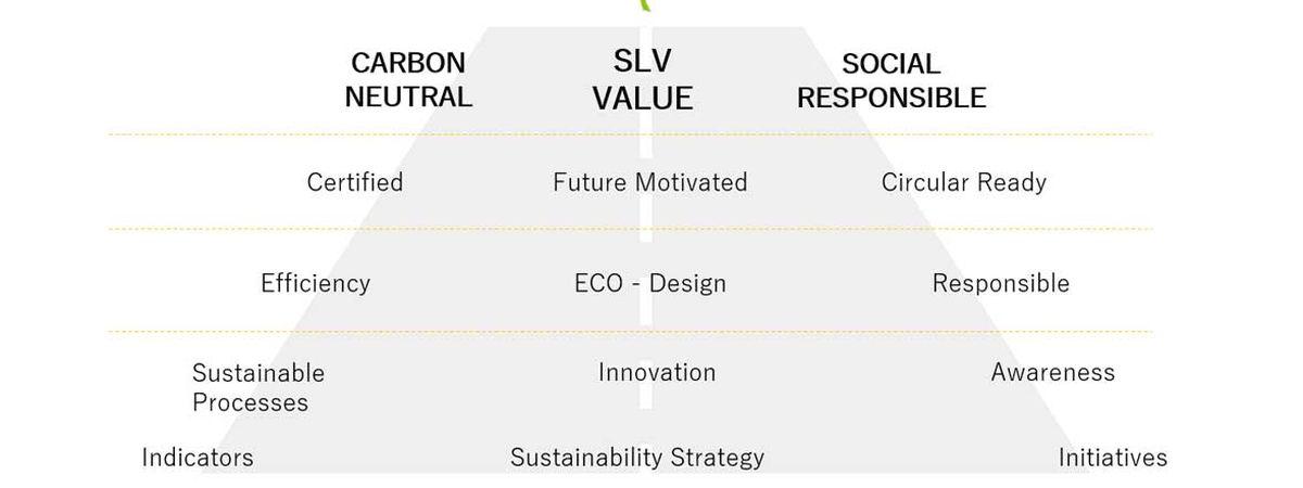 Il viaggio di sostenibilità di SLV